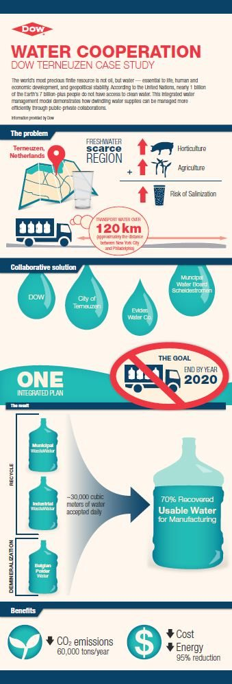 dow infographic-water